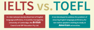 The Differences between IBT TOEFL and  IELTS