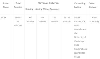 IELTS Actual Tests Reading Listening 2019