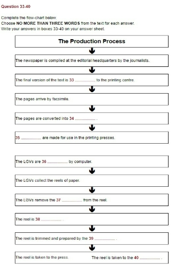 IELTS 14 Reading Questions Types-8